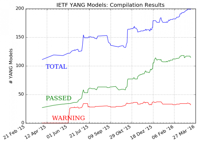 YANG Data Models in the Industry: Current State of Affairs (March 2016)