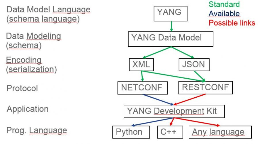 YANG Opensource Tools for Data Modeling-driven Management