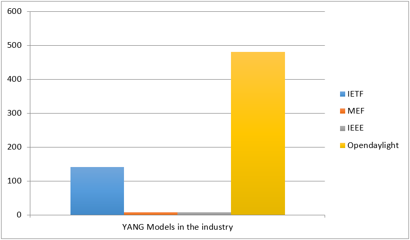 YANG and NETCONF/RESTCONF Gain Traction in the Industry: Latest Status
