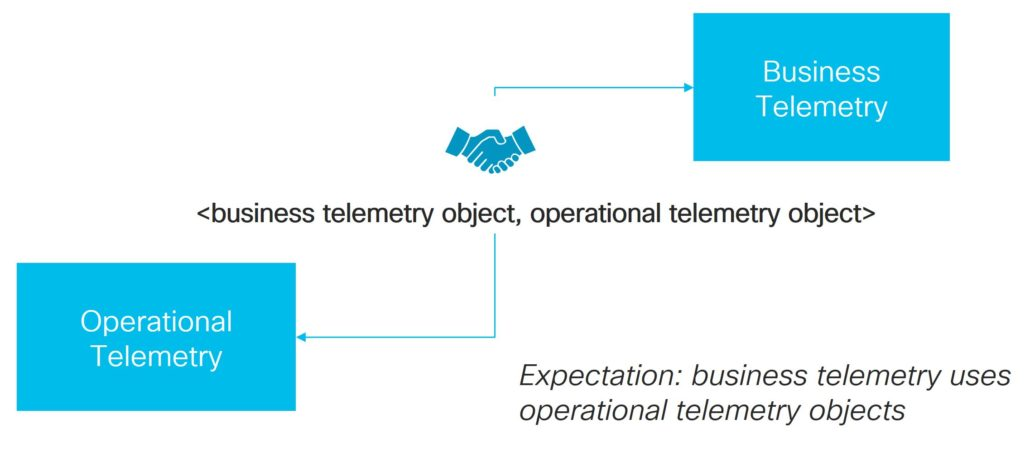 Telemetry, Model-driven Telemetry, Operational Telemetry, Business Telemetry, You-name-it Telemetry